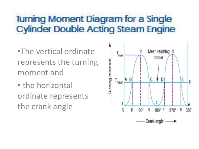 Awesome Turning Moment Diagrams Wiring Database Aboleterrageneticorg