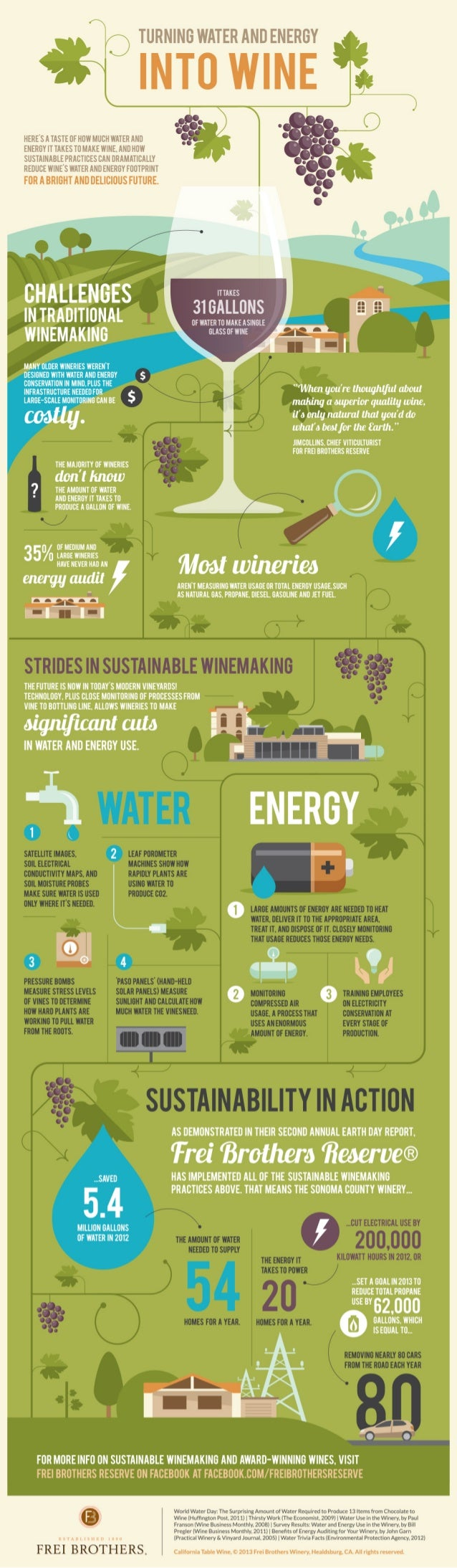 Turning water and energy into wine #INFOGRAPHIC