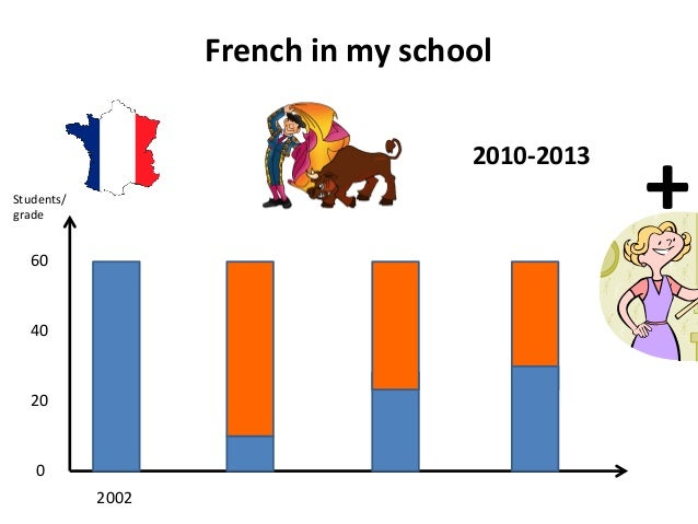 French  in  my  school   0   20   40   60   2010-‐2013   2002   Students/   grade   +
