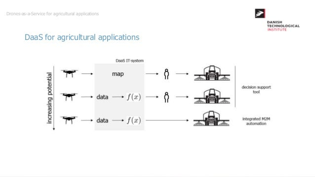 Drones-as-a-Service for agricultural applications (by
