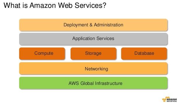 SAP HANA INFRA - Amazon Web Services - Cloud