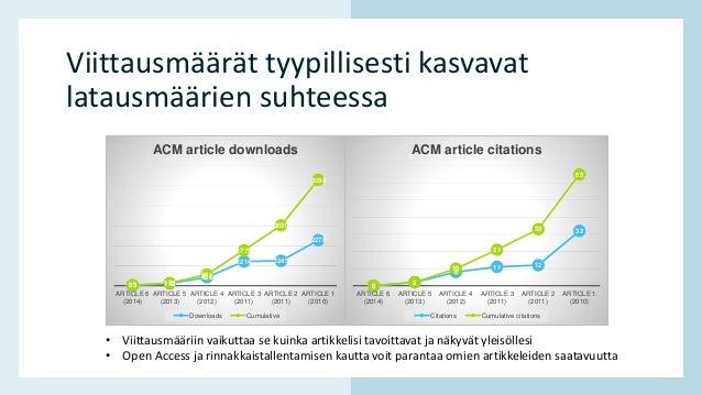 www.hamk.fi Viittausmäärät tyypillisesti kasvavat latausmäärien suhteessa 23 112 426 1214 1245 2278 23 135 561 1775 3020 5...
