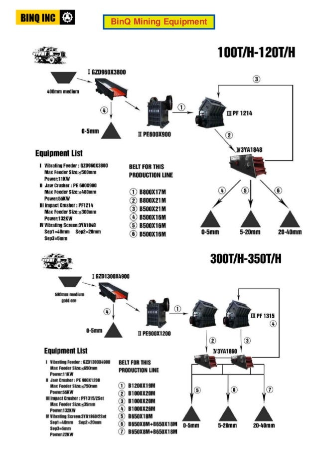quarry ball mill wiring diagram rh slideshare net Residential Electrical Wiring Diagrams Basic Electrical Schematic Diagrams