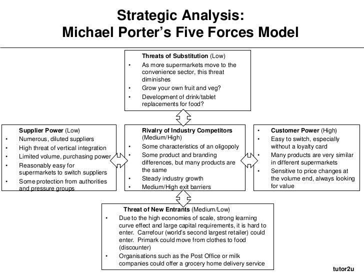 analysis of amazon com using michael porter s five competitive forces Here is a porter's five forces analysis of amazon that discusses how the various  forces are shaping competition in the retail industry and what is amazon's  position  the five forces model was developed by michael e porter.