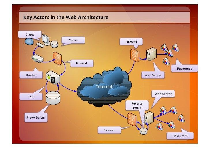 Key  Actors  in  the  Web  Architecture     Client                              Cache                     ...