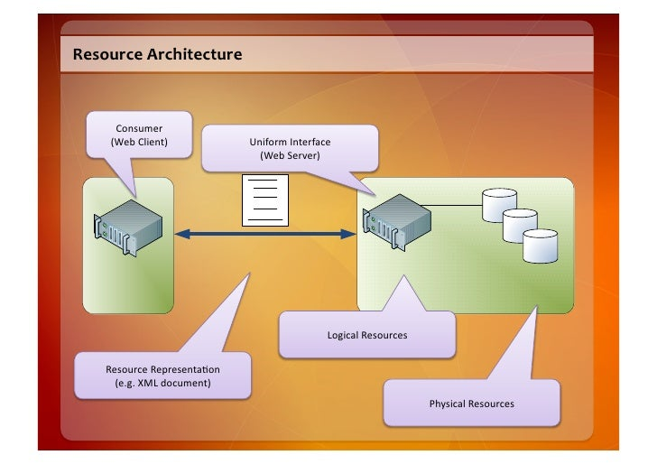 Resource  Architecture             Consumer         (Web  Client)                Uniform  Interface         ...