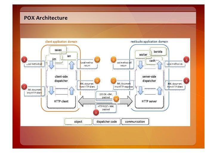 POX  Architecture