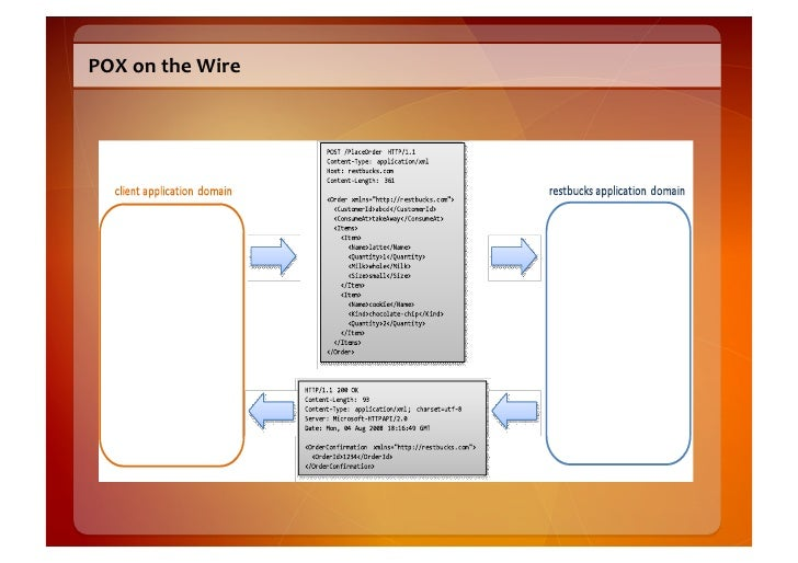 POX  on  the  Wire