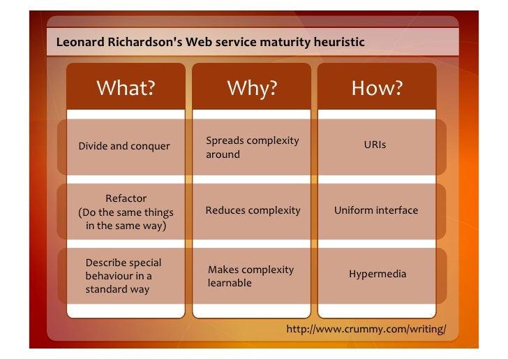 Leonard  Richardson's  Web  service  maturity  heuristic               What?                            Why?...