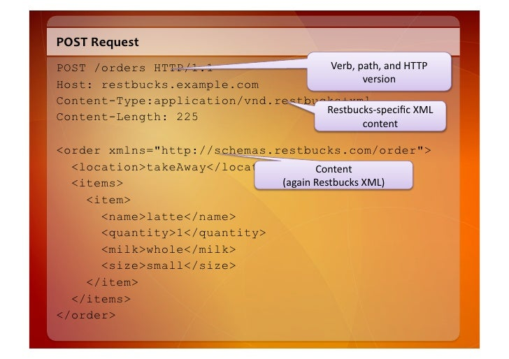 POST  Response    HTTP/1.1 201 Created Location: /orders/1234