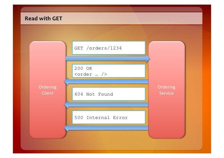 GET  Semantics    • GET  retrieves  the  representation  of  a  resource   • Should  be  idempoten...