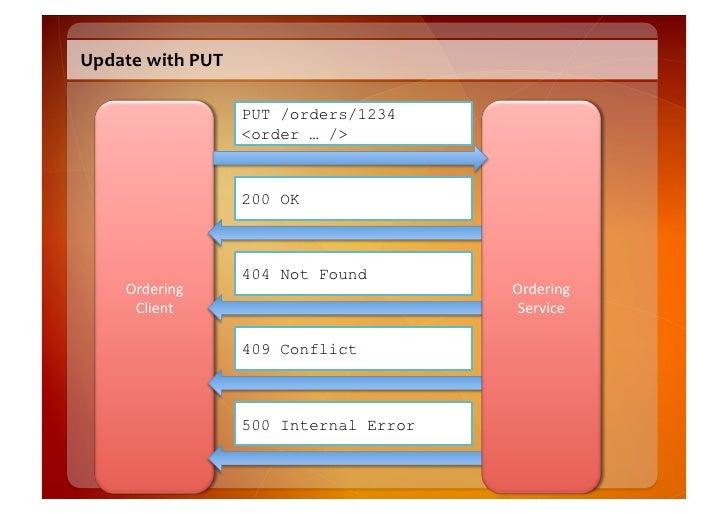 PUT  Semantics    • PUT  creates  a  new  resource  but  the  client  decides  on  the      URI...