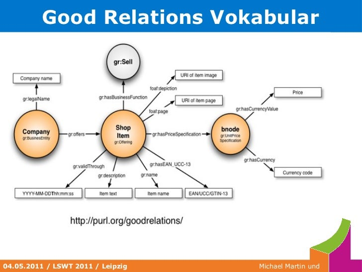 <ul><li>RDF Vokabulare </li></ul><ul><li>Vokabeln für die Verwendung in Aussagen </li><ul><li>Predicates (also unsere Verb...