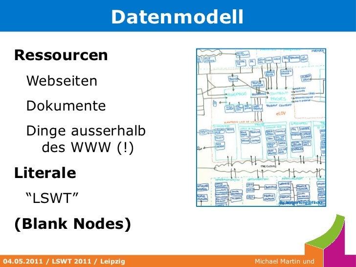 Linked Data Pakete (20min, MM) </li></ul><li>Tools & Fragen </li></ul>