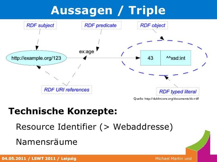 <ul><li>Kurze Wiederholung </li></ul><ul><li>Resource Description Framework (RDF) </li><ul><li>Datenmodell