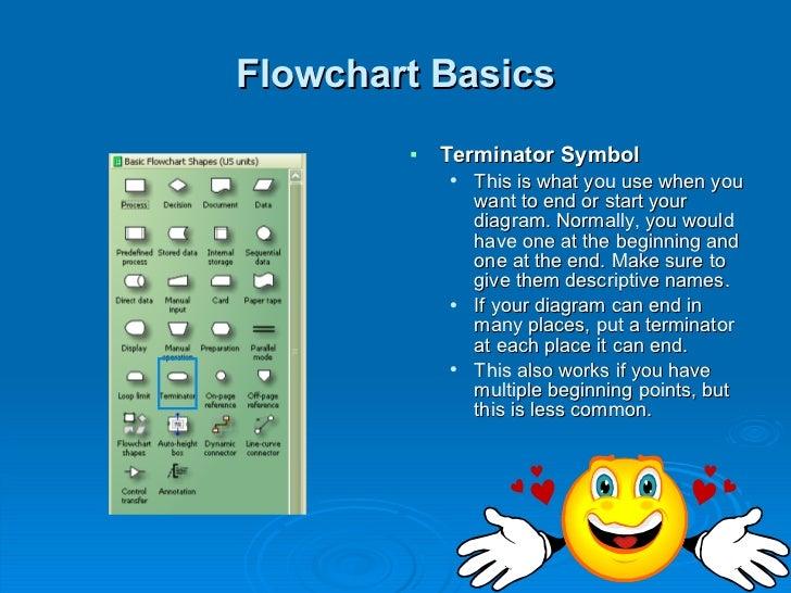 Visio Flow Chart Tutorial Ibovnathandedecker