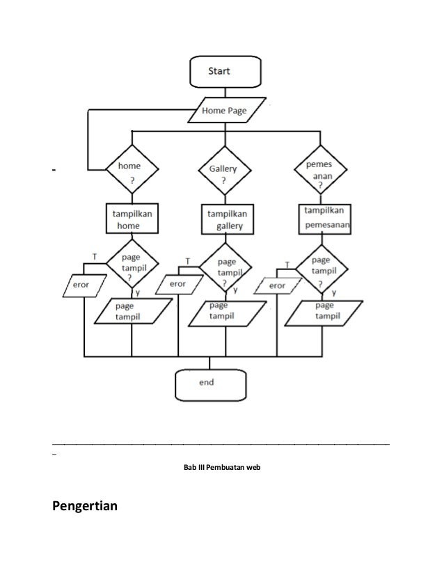 Tutorial web programing x rpl 1
