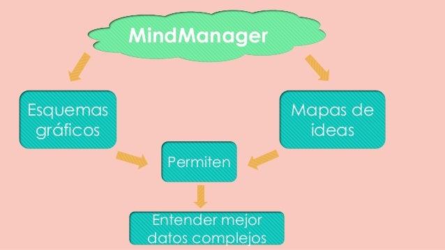 MindManager Mapas de ideas Esquemas gráficos Permiten Entender mejor datos complejos