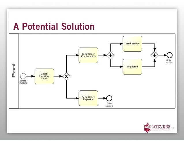 a potential solution 12 order fulfilled order rejected - Bpmn 12
