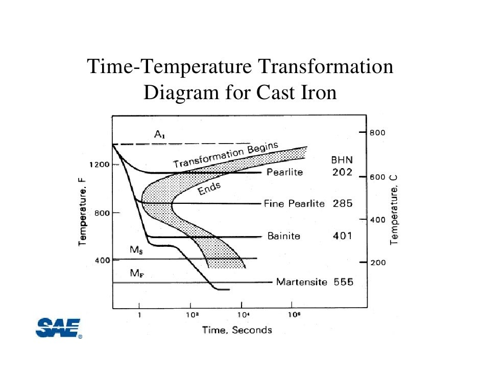 Tutorial ihm time temperature transformation diagram for cast iron ccuart Image collections