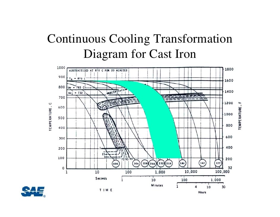 Tutorial ihm time temperature transformation diagram for cast iron 43 ccuart Image collections