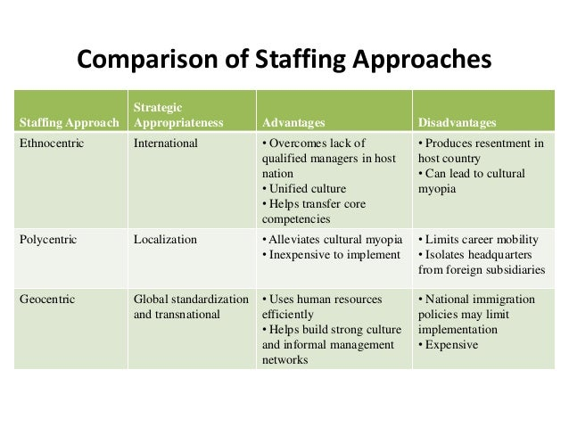 Staffing Policy & HRM Issues in International Business