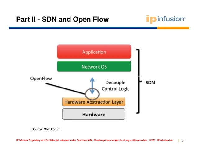 OpenFlow & SDN - YouTube