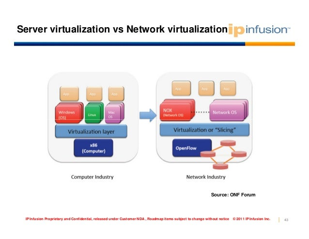 Tutorial on SDN and OpenFlow