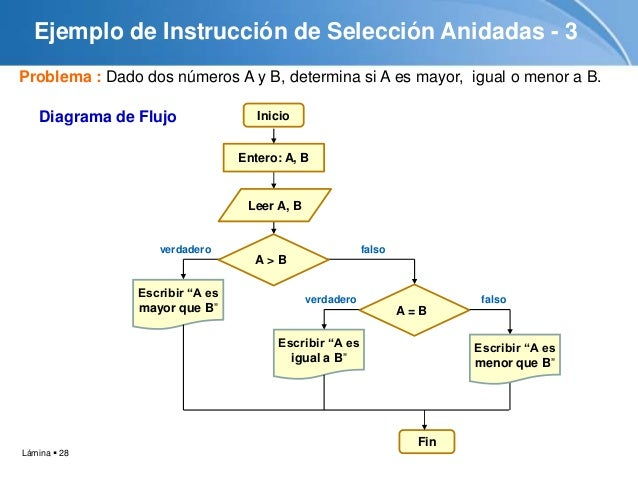 Tutorial algoritmo estructuras condicionales 28 ccuart Images