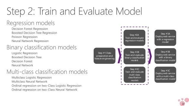 Tutorial] building machine learning models for predictive maintenanc…