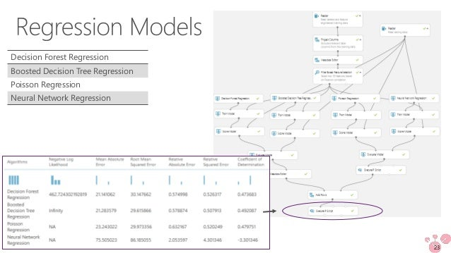 Tutorial] building machine learning models for predictive