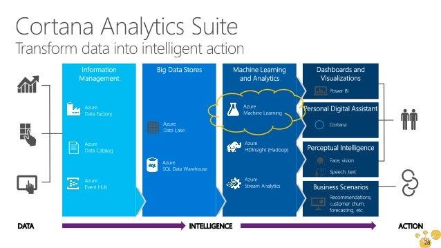" Microsoft Azure Machine Learning http://azure.com/ml  http://gallery.azureml.net (search ""predictive maintenance"")  Re..."