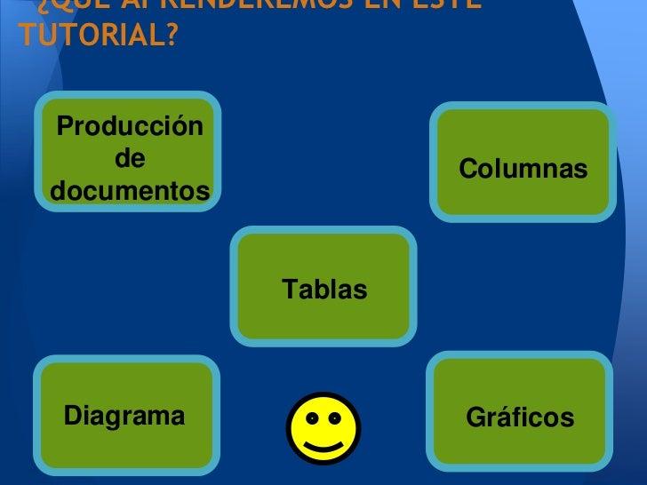 ¿QUÉ APRENDEREMOS EN ESTETUTORIAL? Producción     de                 Columnas documentos              Tablas  Diagrama    ...