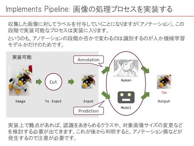 Implements Pipeline: 画像の処理プロセスを実装する 収集した画像に対してラベルを付与していくことになりますが(アノテーション)、この 段階で実装可能なプロセスは実装に入ります。 というのも、アノテーションの段階か否かで変わる...