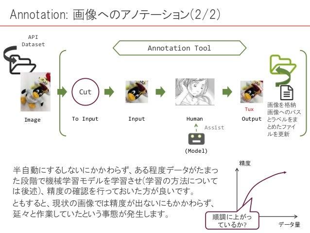 Annotation: 画像へのアノテーション(2/2) Image Input Output Tux Human Cut To Input API Dataset Annotation Tool (Model) Assist 半自動にするしな...