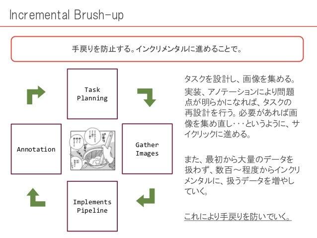 Incremental Brush-up 手戻りを防止する。インクリメンタルに進めることで。 Task Planning Gather Images Implements Pipeline Annotation タスクを設計し、画像を集める。 ...