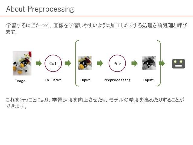 About Preprocessing 学習するに当たって、画像を学習しやすいように加工したりする処理を前処理と呼び ます。 Image Input Cut To Input Pre Preprocessing Input' これを行うことによ...