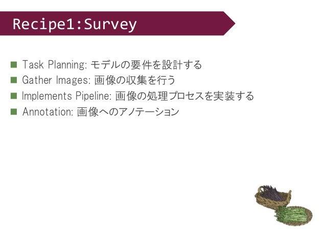  Task Planning: モデルの要件を設計する  Gather Images: 画像の収集を行う  Implements Pipeline: 画像の処理プロセスを実装する  Annotation: 画像へのアノテーション Rec...