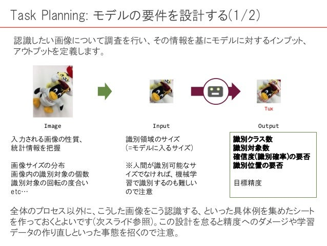 入力される画像の性質、 統計情報を把握 画像サイズの分布 画像内の識別対象の個数 識別対象の回転の度合い etc… Task Planning: モデルの要件を設計する(1/2) 認識したい画像について調査を行い、その情報を基にモデルに対するイ...