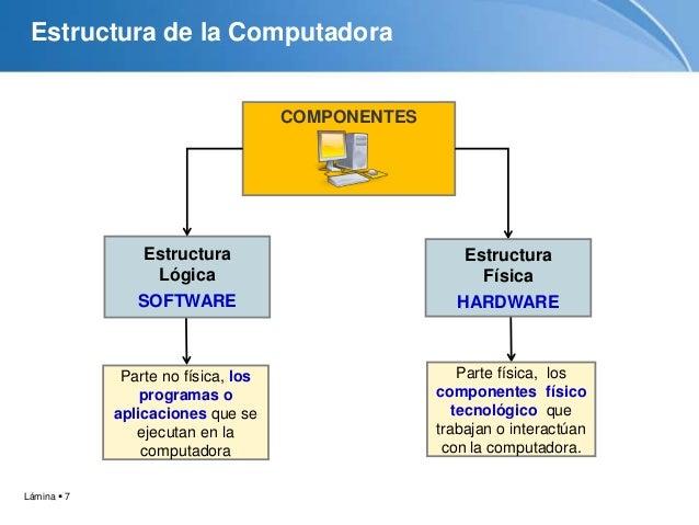 Tutorial la computadora for Fisica con ordenador