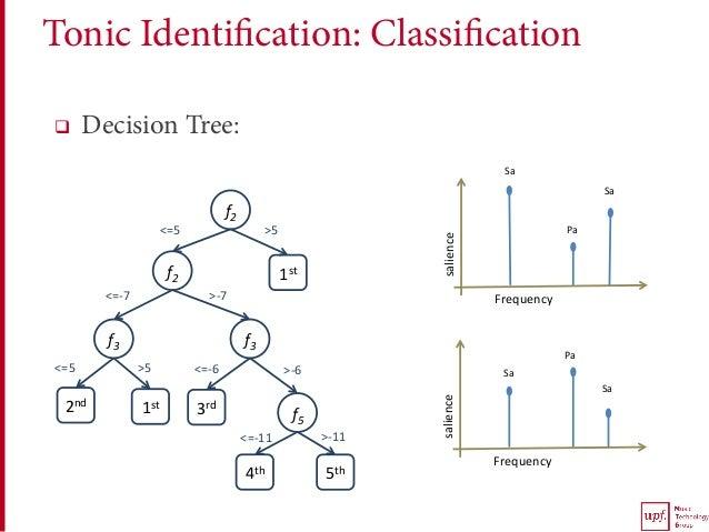 q Decision Tree: f2 f3 f2 f3 f5 1st 1st2nd 3rd 4th 5th >5<=5 >-7<=-7 >-11<=-11 >5<=5 >-6<=-6 Sa Sa...
