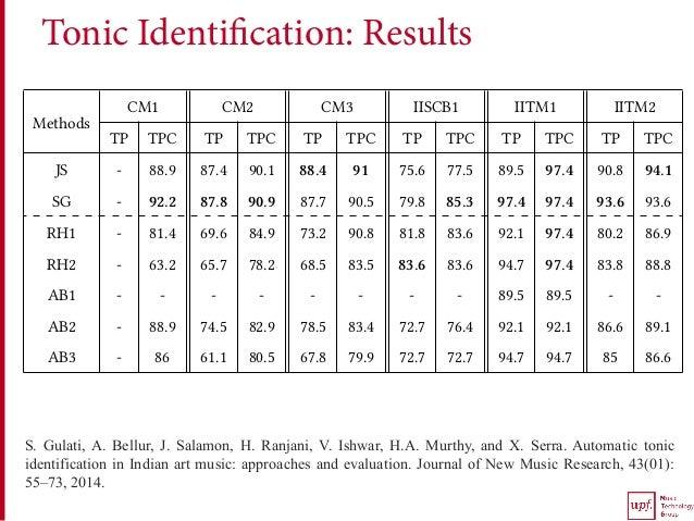 Tonic Identification: Results S. Gulati, A. Bellur, J. Salamon, H. Ranjani, V. Ishwar, H.A. Murthy, and X. Serra. Automati...