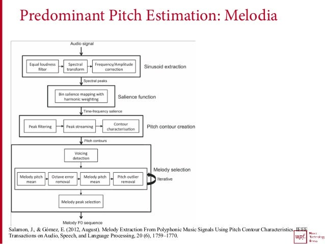 Predominant Pitch Estimation: Melodia Salamon, J., & Gómez, E. (2012, August). Melody Extraction From Polyphonic Music Sig...