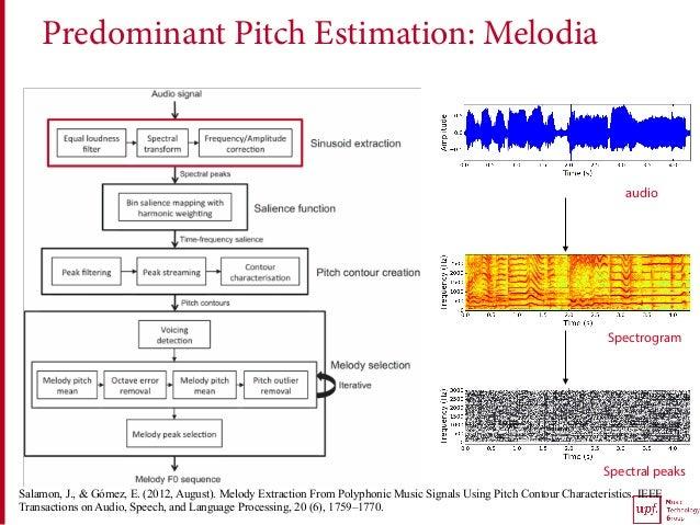 Predominant Pitch Estimation: Melodia audio Spectrogram Spectral peaks Salamon, J., & Gómez, E. (2012, August). Melody Ext...