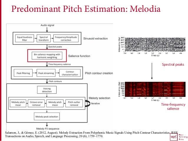 Predominant Pitch Estimation: Melodia Spectral peaks Time-frequency salience Salamon, J., & Gómez, E. (2012, August). Melo...