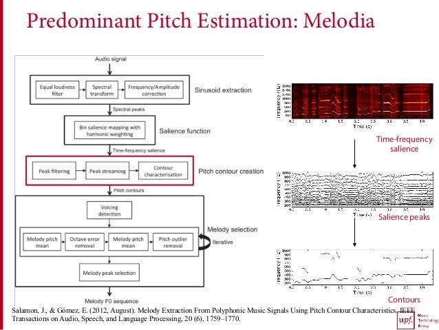 Predominant Pitch Estimation: Melodia Time-frequency salience Salience peaks Contours Salamon, J., & Gómez, E. (2012, Augu...