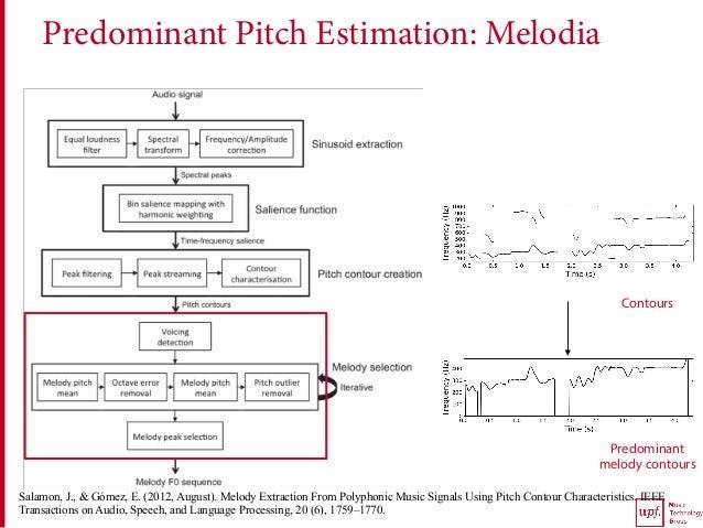 Predominant Pitch Estimation: Melodia Contours Predominant melody contours Salamon, J., & Gómez, E. (2012, August). Melody...
