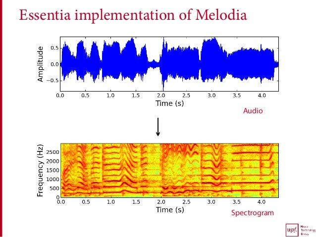 Essentia implementation of Melodia Audio Spectrogram
