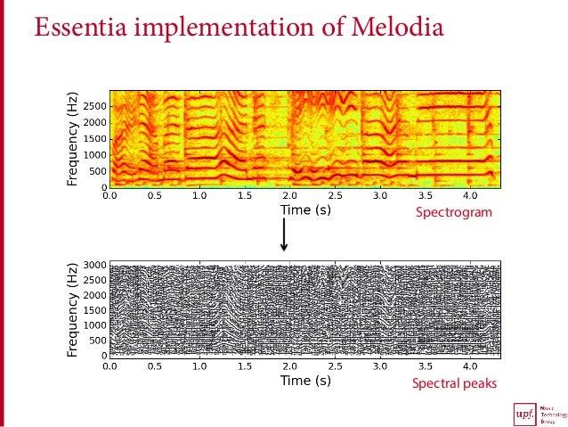 Essentia implementation of Melodia Spectral peaks Spectrogram
