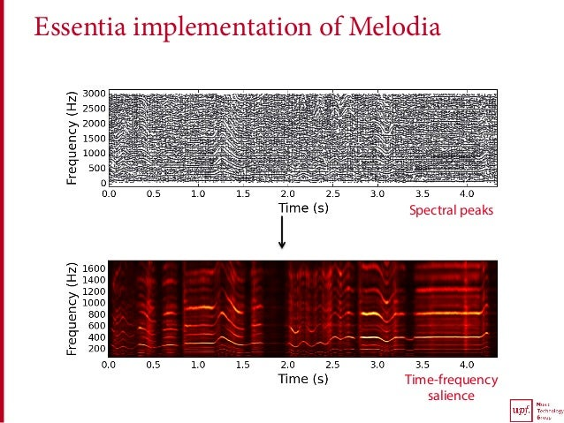 Essentia implementation of Melodia Time-frequency salience Spectral peaks